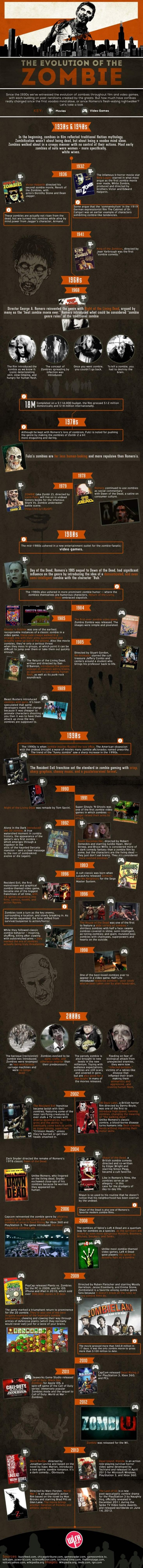 Evolution of Zombies Infographic